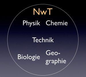 Prinzip von NwT