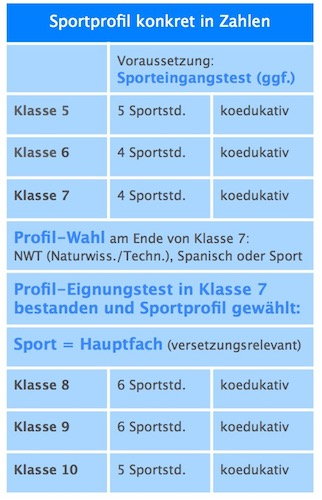 Sportprofil in Zahlen